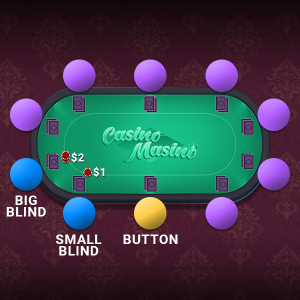 Button big small blind Texas Hold em